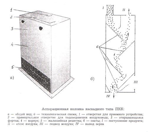 Масса. куб.м/мин. Предназначена для отделения на крупозаводах аэродинамически легких примесей на разных этапах...